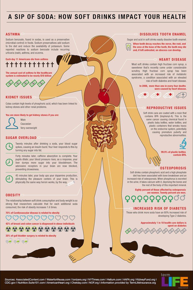 riscuri consumul de suc